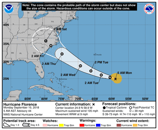 The National Hurricane Center forecast for Hurricane Florence as of 5 a.m. Monday, Sept. 10.