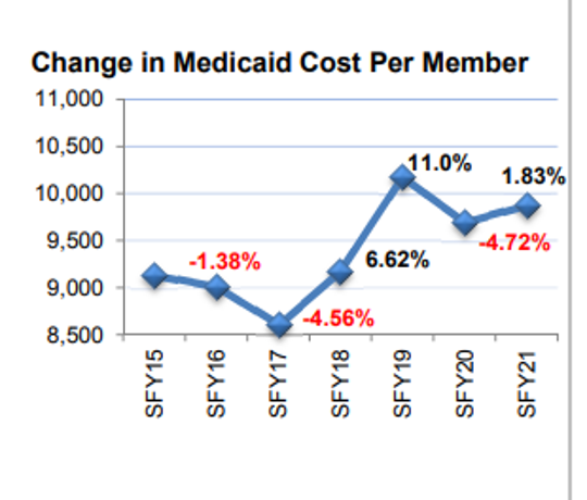 This chart, presented Tuesday by Iowa's Medicaid director, shows average annual costs per member for people on Iowa's Medicaid program.