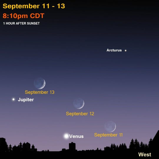 A sky chart showing the position of Venus, Jupiter and a sliver of the moon from the skies over Milwaukee this week.