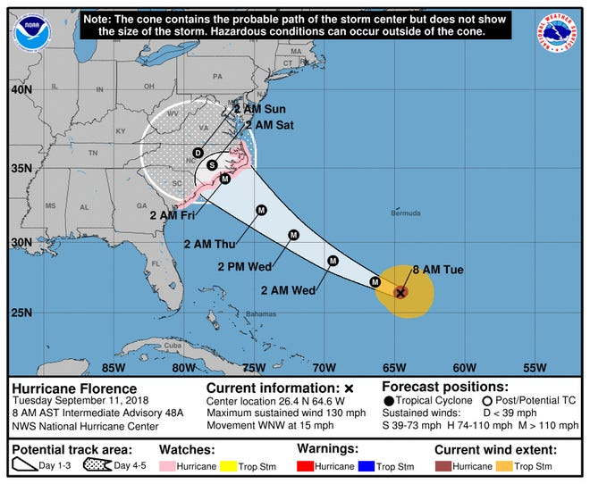 The National Hurricane Center's track of Hurricane Florence at 5 a.m. Tuesday.