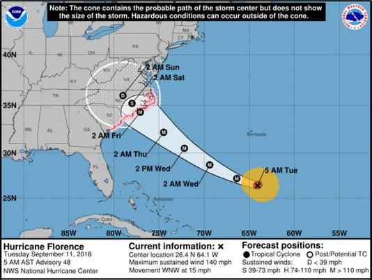 Hurricane Florence's track at 5 a.m. Tuesday