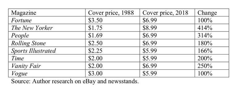 Magazine prices