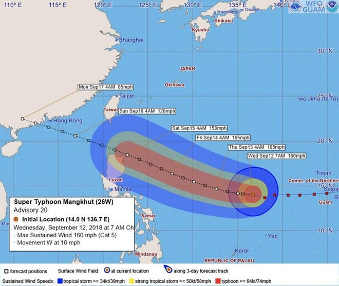 A National Weather Service trajectory shows Super Typhoon Mangkhut moving towards northern Philippines and China.