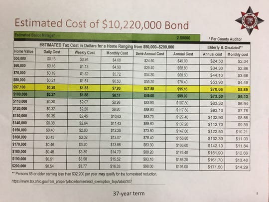 Estimated costs to homeowners for the Shelby bond issue on the November ballot.