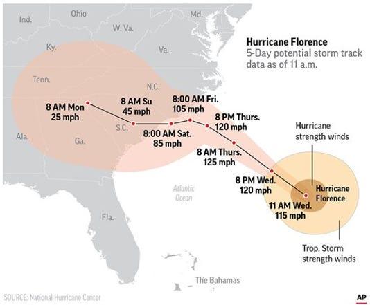 Hurricane Florence Storm Track 11am