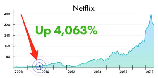 Netflix stock chart shows remarkable signal.