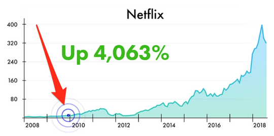Netflix stock chart shows remarkable signal.