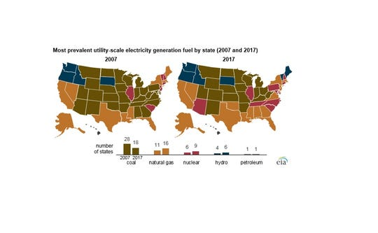 Where do states get their electricity?