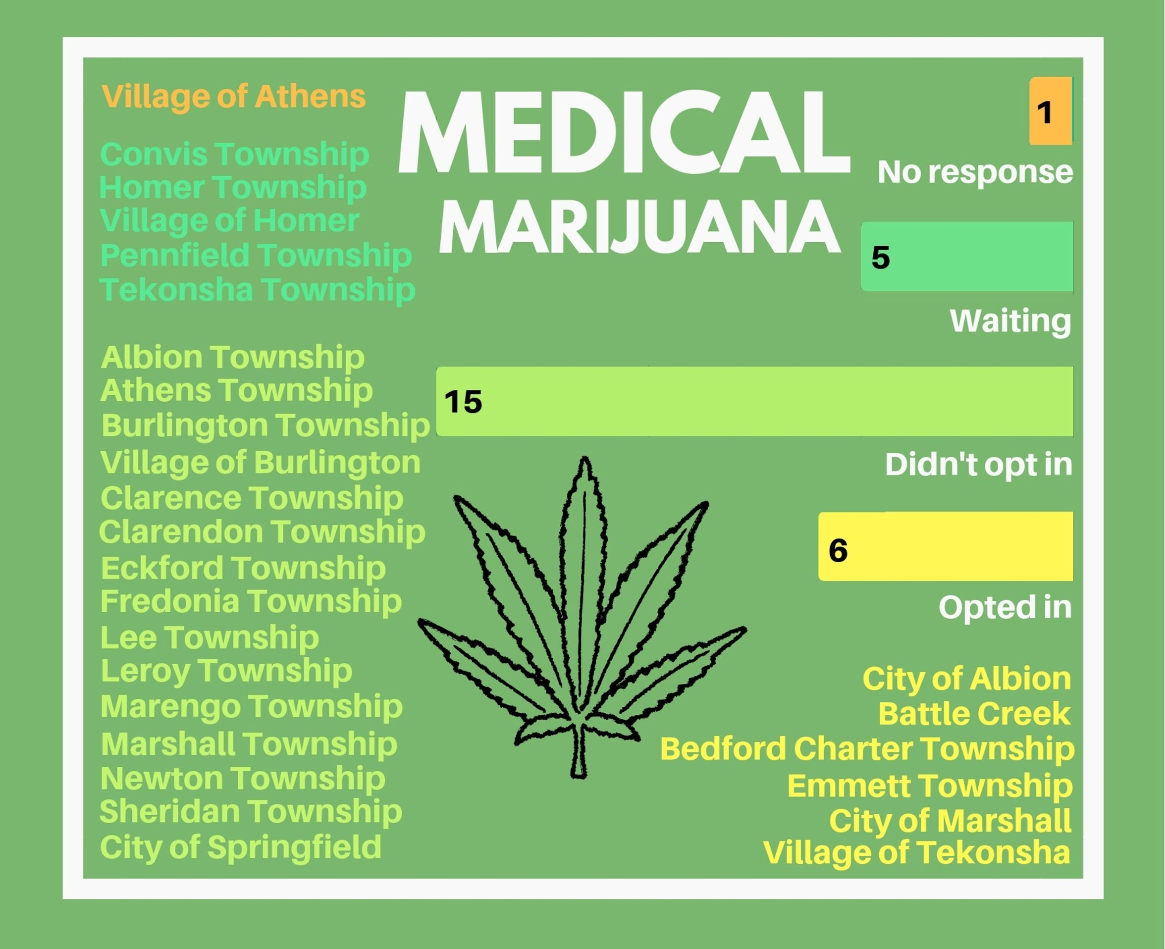 The stance of each Calhoun County municipality on medical marijuana as of Sept. 13, 2018.