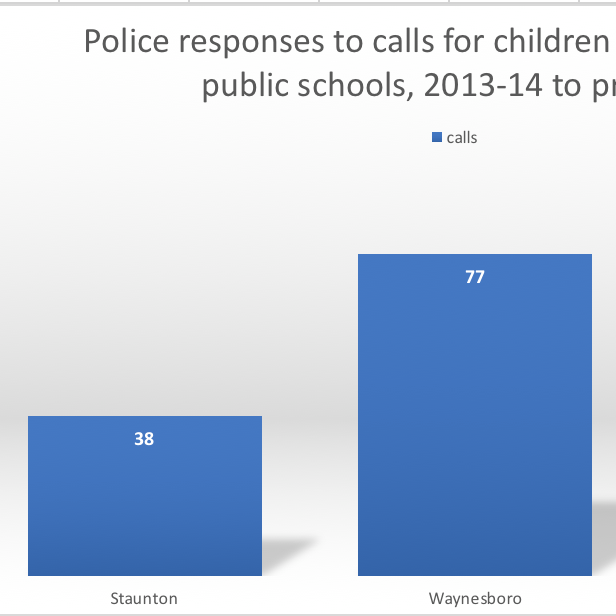When non-restraint methods failed, schools called police 150 times in the last 5 years