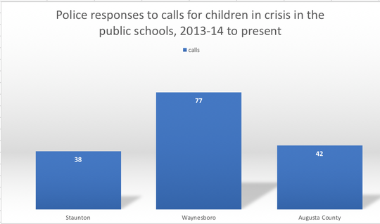 Schools called police 157 times in the last 5 school years for help with incidents of children in crisis.