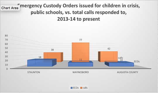 In Staunton, almost 1 of 2 calls to police resulted in the child being removed from the school under an Emergency Custody Order. While Waynesboro had far more calls, only 1 in 7 resulted in ECOs. In Augusta County, about 1 in 4 calls resulted in ECOs being issued.