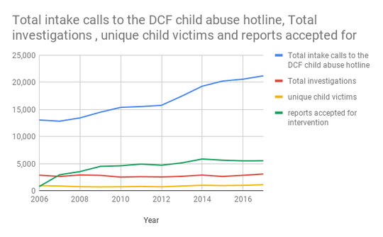 Vermont Department of Children and Families data 2006 to 2017.