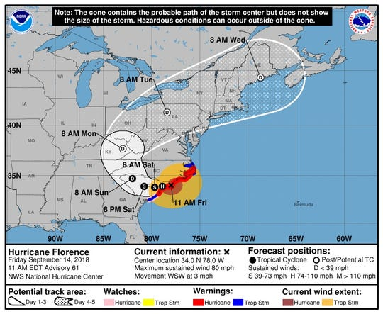 Project track of Hurricane Florence