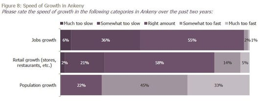 """According to a newly released survey of 444 Ankeny residents, nearly four of five respondents said the city has been growing """"somewhat too fast"""" or """"much too fast"""" over the past two years."""
