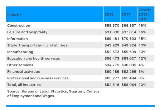 Average salaries for the top industries in Nashville. Financial services was the highest-paid sector, with an average annual salary of  $82,269 in 2017, but wages grew by just three percent in the past five years.