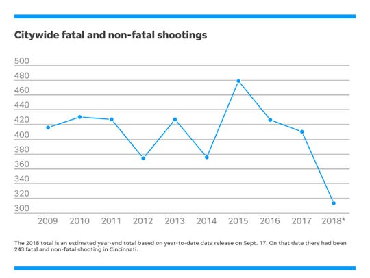 Fatal and non-fatal shootings in Cincinnati by year