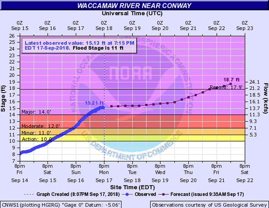 A National Weather Service chart shows projected water levels for the Waccamaw River near Conway in the aftermath of Hurricane Florence, as of Monday night.