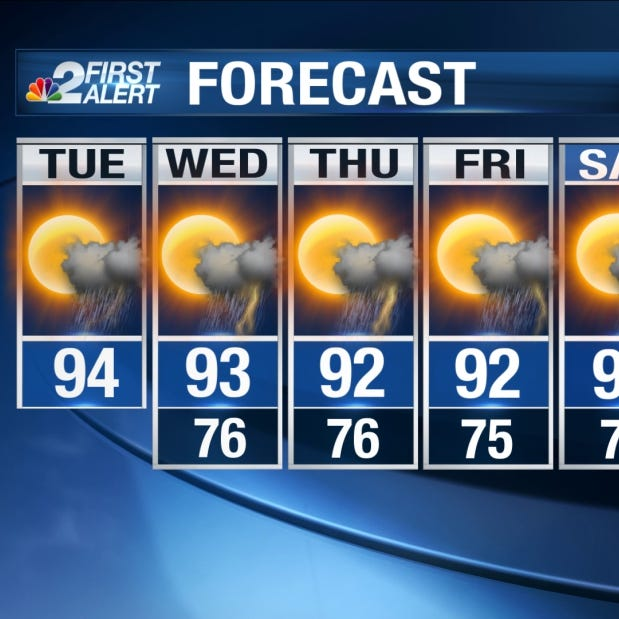 Another sweltering and mainly dry day on tap