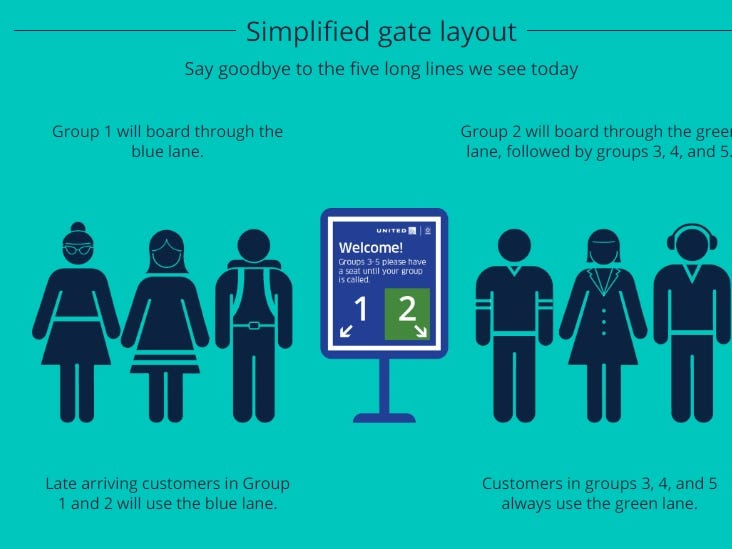 This graphic provided by United attempts to explain its new boarding process.