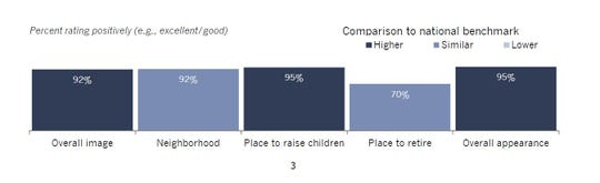 More than 90 percent of respondents shared positive opinions on Ankeny's overall image, neighborhood feel, appearance and fit as a place to raise children, according to the report. The numbers were all either higher than or similar to national benchmarks for cities, as shown in the graph.