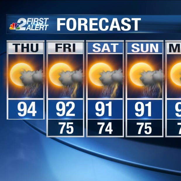Southwest Florida Forecast: Near-record heat again Thursday