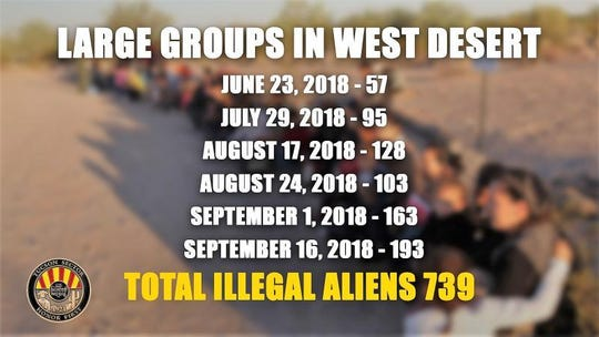 Large groups of undocumented immigrants crossing the border near the West Desert has been trending for months.