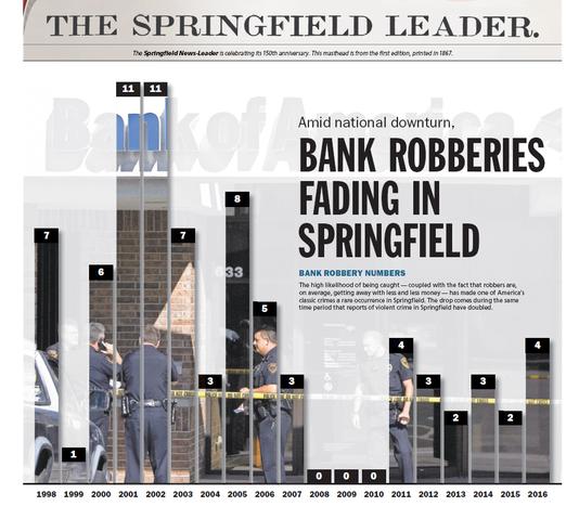 Bankrobberiesgraphic