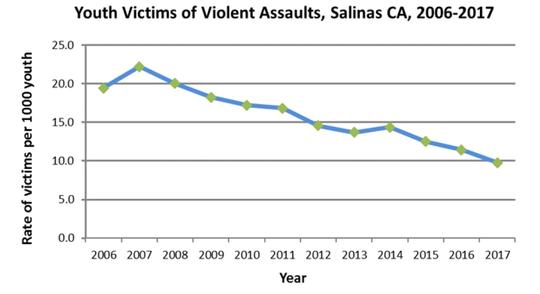 Datos analizados por CASP y el Condado de Monterey.