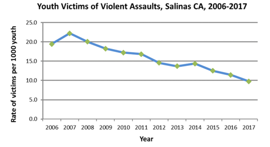 Data analyzed by CASP and Monterey County.