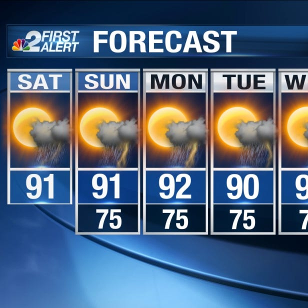 Forecast: Summer pattern in place even as fall begins tonight