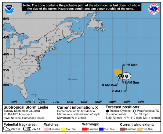 Leslie 5day Cone No Line And Wind