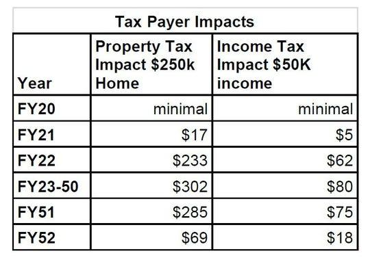Burlington High School renovation tax impact data taken from a presentation by the Burlington School District.