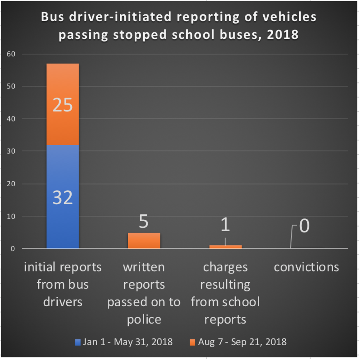 In the first seven weeks of this school year, bus drivers filed 25 verbal reports of incidents of cars passing stopped buses, putting this fall on a pace for more than twice as many incidents as the spring term. After 57 reports were filed, one finally resulted in a charge of reckless driving on September 24, 2018.