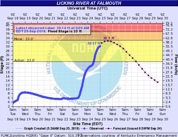The Licking River at Falmouth is expected to crest just below flood stage on Tuesday night.