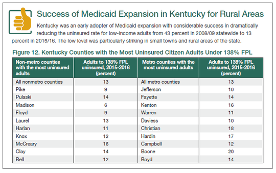 Chart detailing Medicaid Expansion in rural Kentucky.