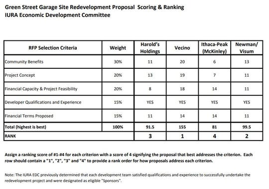 Rankings of the four proposals received by the city for the redevelopment of the Green Street parking garage.