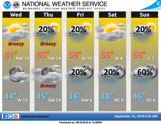 Cooler, fall-like temperatures are forecast for southern Wisconsin later this week and into the coming weekend.