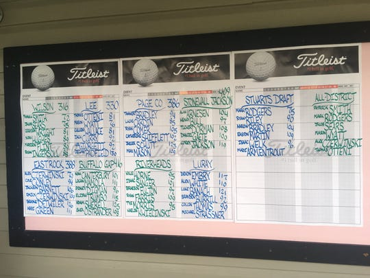 Final results from the Shenandoah District golf tournament, held Tuesday, Sept. 25, 2018, at Heritage Oaks Golf Course in Harrisonburg, Va.