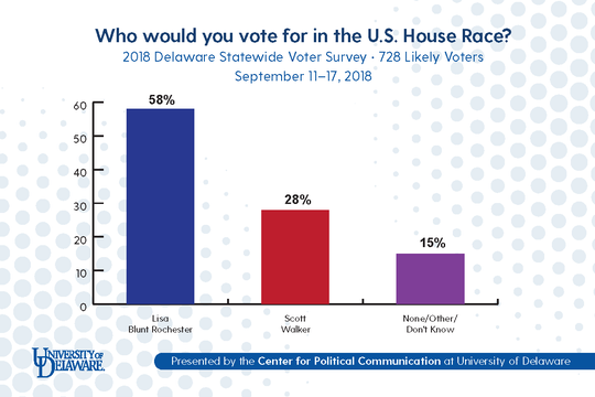 Incumbent U.S. Rep. Lisa Blunt Rochester, D-Del., is holding a 30-point lead over her Republican challenger Scott Walker, according to recent polling by the University of Delaware