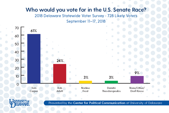 Incumbent U.S. Sen. Tom Carper, D-Del., is holding a 37-point lead over his Republican challenger Robert Arlett, according to recent polling by the University of Delaware Center for Political Communication.