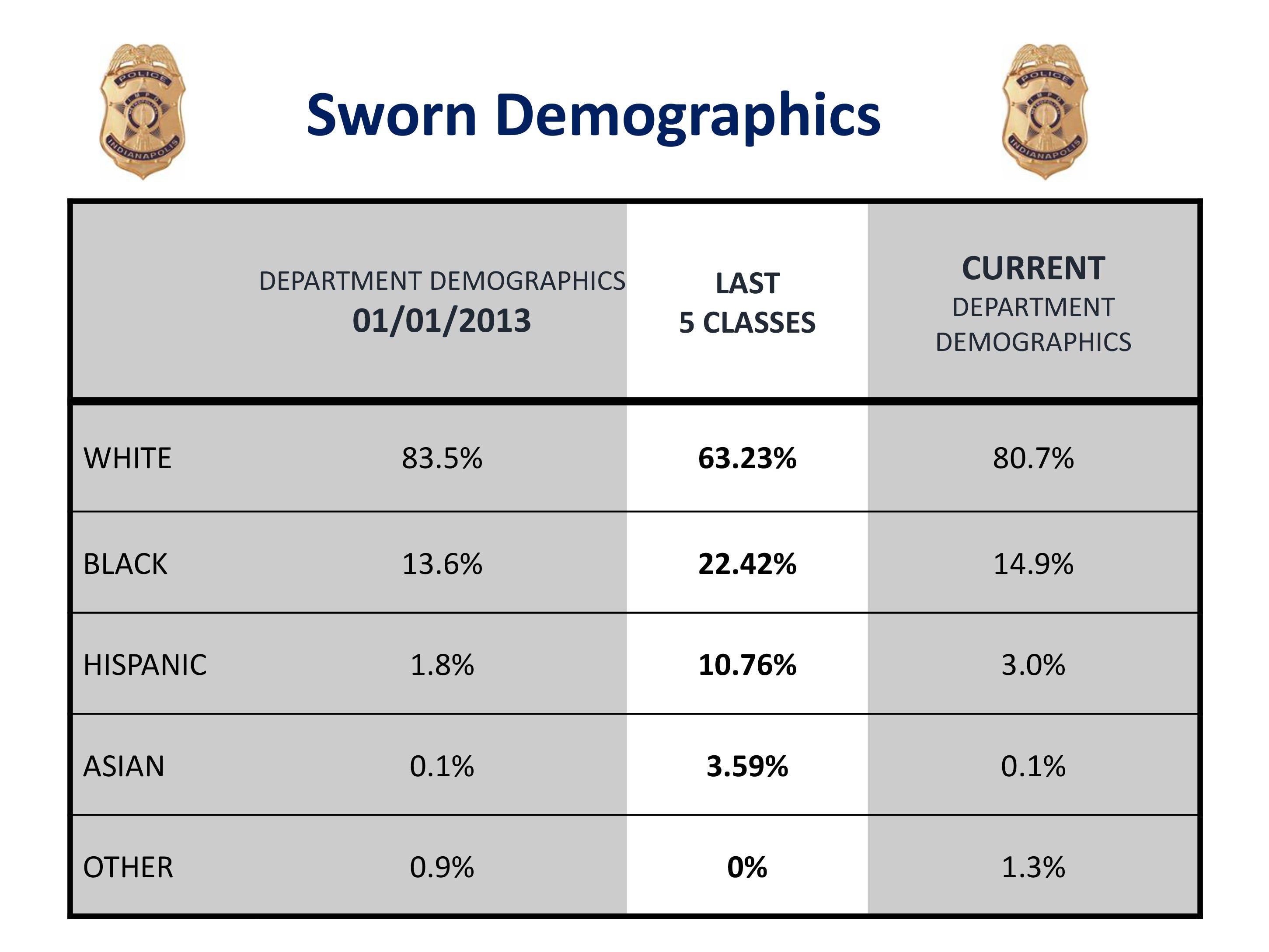 IMPD demographics