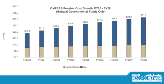 National Resource Network graphic presented to city council on Tuesday that projects CalPERS pension cost growth in the next decade.