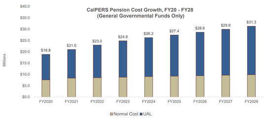 National Resource Network graphic presented to council on Tuesday that projects the city of Salinas' CalPERS pension cost growth in the next decade.