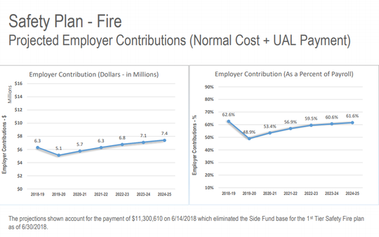 A CalPERS graphic showing projected costs for the Salinas Fire Department's pensions, detailing a dip early from the city's recent contribution of $11.3 million.