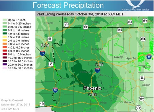 The National Weather Service in Flagstaff presented potential precipitation totals through Wednesday for Arizona due to Hurricane Rosa.