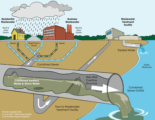 Workings of a combined sewage system
