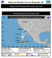 The National Weather Service provided a five-day forecast tracking the path of Hurricane Rosa over Arizona. The National Weather Service noted the cone contains the probable path of the storm center but does not show the size of the storm.