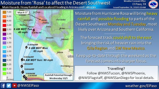 Hurricane Rosa will bring heavy rain to the desert Southwest.