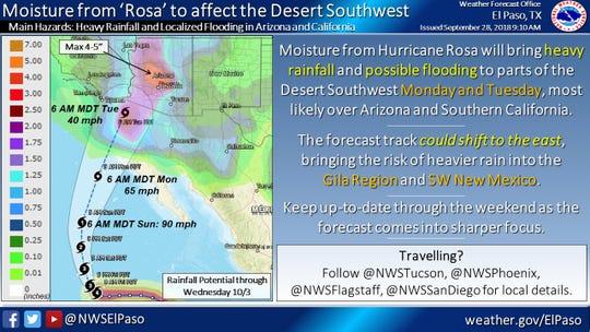 Hurricane Rosa will bring heavy rain to the desert Southwest.